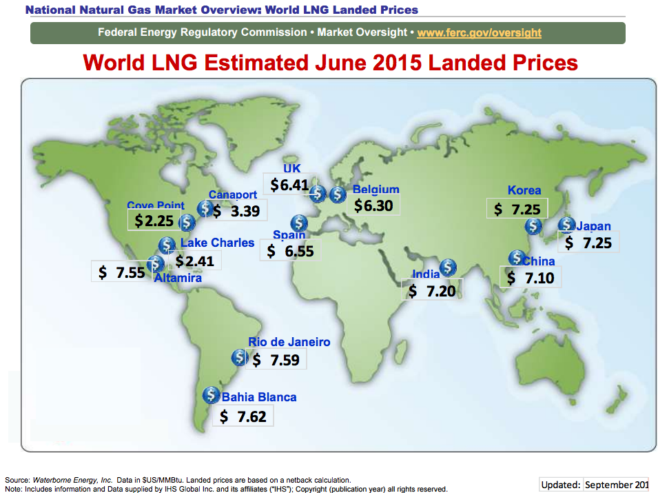 Global LNG Landing prices