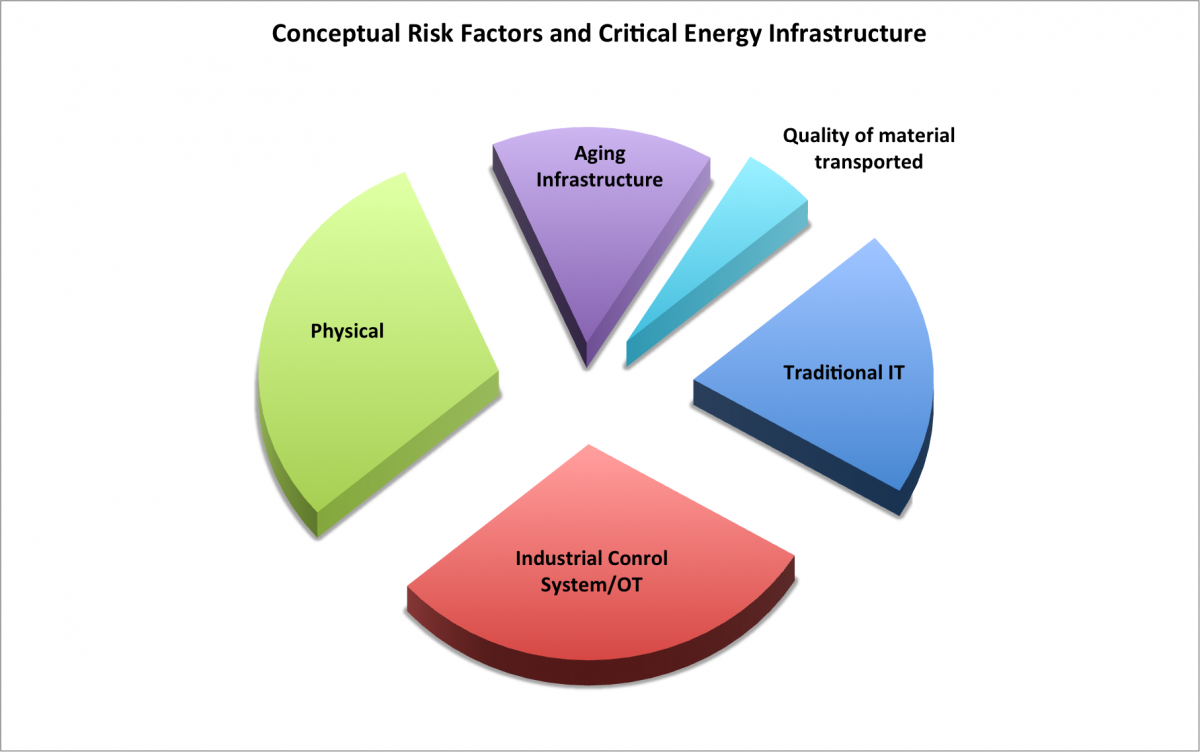 Risk factors for Critical Energy Infrastructure
