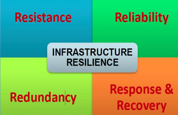 Resilience in Energy Markets